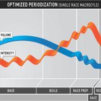 periodization_classic